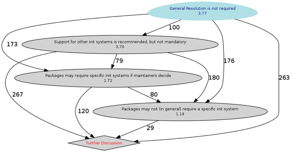 results of the init system coupling GR
